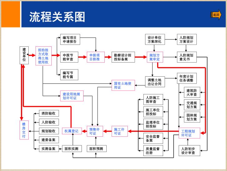 [北京]房地产二级开发流程简介(94页)_5