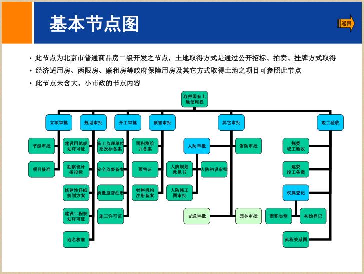 [北京]房地产二级开发流程简介(94页)_2