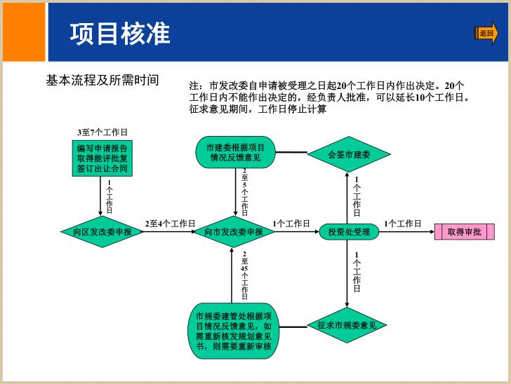 [北京]房地产二级开发流程简介(94页)_6
