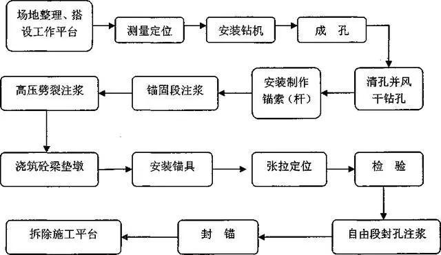 边坡锚固锚杆框架和预应力锚索标准化施工图_7