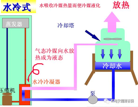 制冷原理与空调干货知识详解,机电人必看!_2