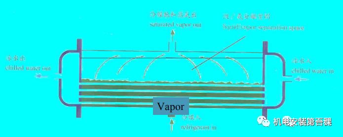 制冷原理与空调干货知识详解,机电人必看!_8