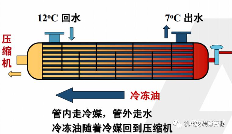 制冷原理与空调干货知识详解,机电人必看!_7