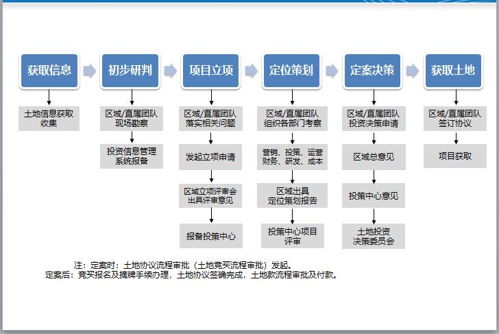 房地产建造过程及开发报建(183页)_9