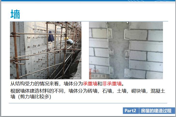 房地产建造过程及开发报建(183页)_8