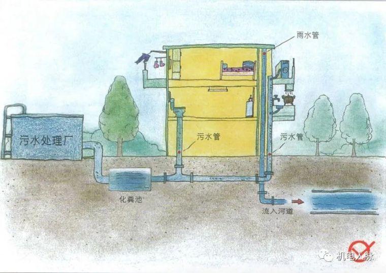 图解不同种类建筑正确的排水方式,可参考!_1