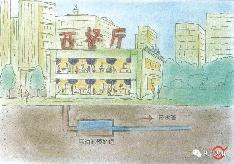 图解不同种类建筑正确的排水方式,可参考!_3