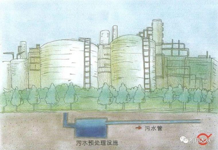 图解不同种类建筑正确的排水方式,可参考!_7
