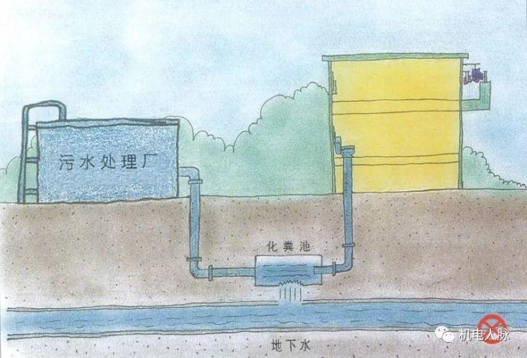 图解不同种类建筑正确的排水方式,可参考!_9
