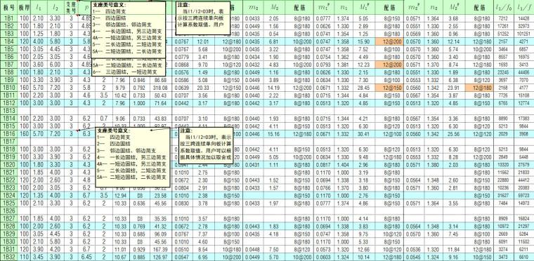 [一键下载]170篇房建结构计算表格Excel_4