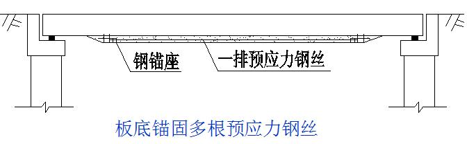 桥梁的56个加固技术方法,图文并茂且实用!_7
