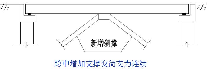 桥梁的56个加固技术方法,图文并茂且实用!_9