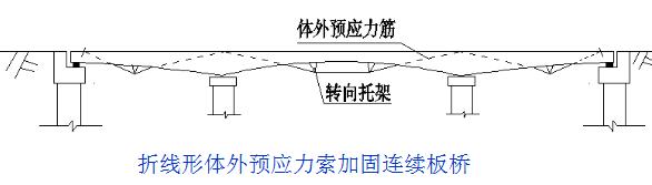 桥梁的56个加固技术方法,图文并茂且实用!_13