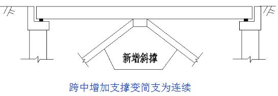桥梁的56个加固技术方法,图文并茂且实用!_14