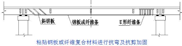 桥梁的56个加固技术方法,图文并茂且实用!_16