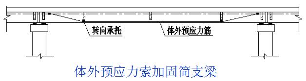 桥梁的56个加固技术方法,图文并茂且实用!_17