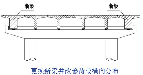 桥梁的56个加固技术方法,图文并茂且实用!_18