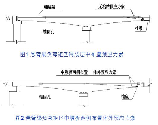 桥梁的56个加固技术方法,图文并茂且实用!_26