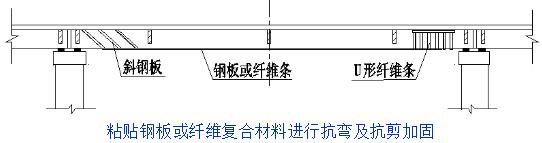 桥梁的56个加固技术方法,图文并茂且实用!_28