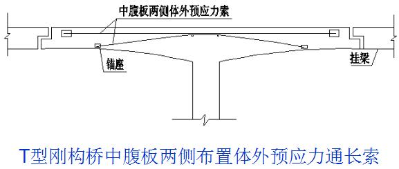 桥梁的56个加固技术方法,图文并茂且实用!_30