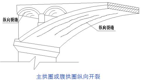 桥梁的56个加固技术方法,图文并茂且实用!_32