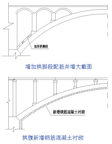 桥梁的56个加固技术方法,图文并茂且实用!_34