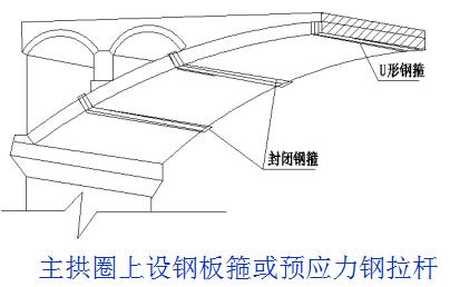 桥梁的56个加固技术方法,图文并茂且实用!_36