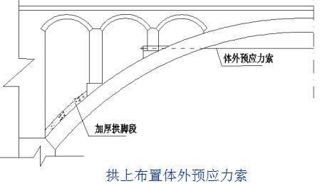 桥梁的56个加固技术方法,图文并茂且实用!_39