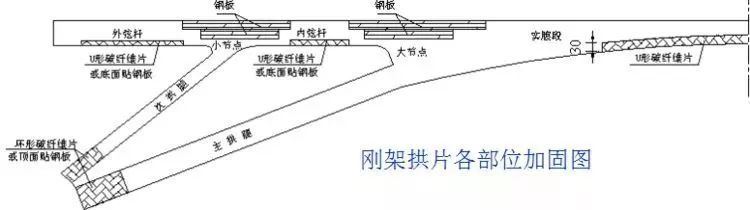 桥梁的56个加固技术方法,图文并茂且实用!_43