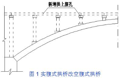 桥梁的56个加固技术方法,图文并茂且实用!_48