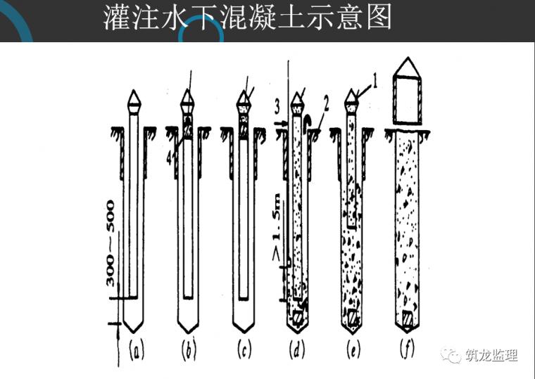钻孔灌注桩施工及监理控制要点层层拆解分析_25