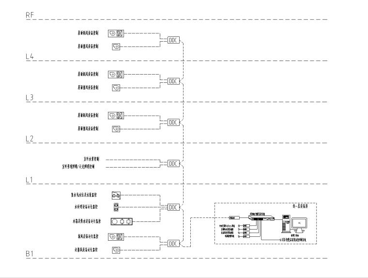 上海别墅机电系统设计图(含智能家居系统)_4