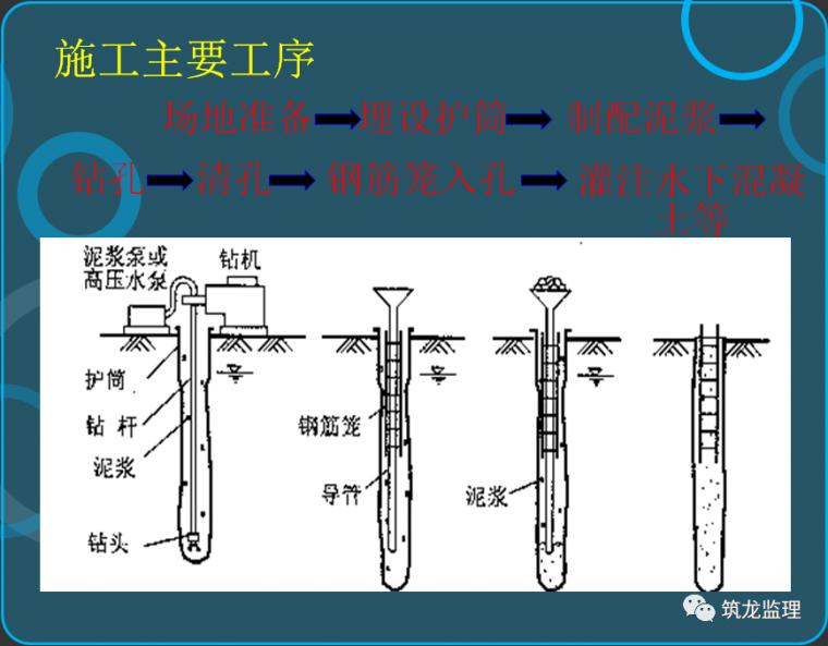 钻孔灌注桩施工及监理控制要点层层拆解分析_1