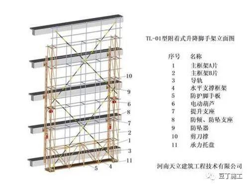 全面讲解附着式升降脚手架安全技术与管理_4