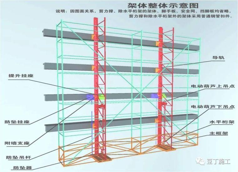 全面讲解附着式升降脚手架安全技术与管理_5