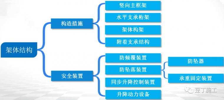 全面讲解附着式升降脚手架安全技术与管理_7