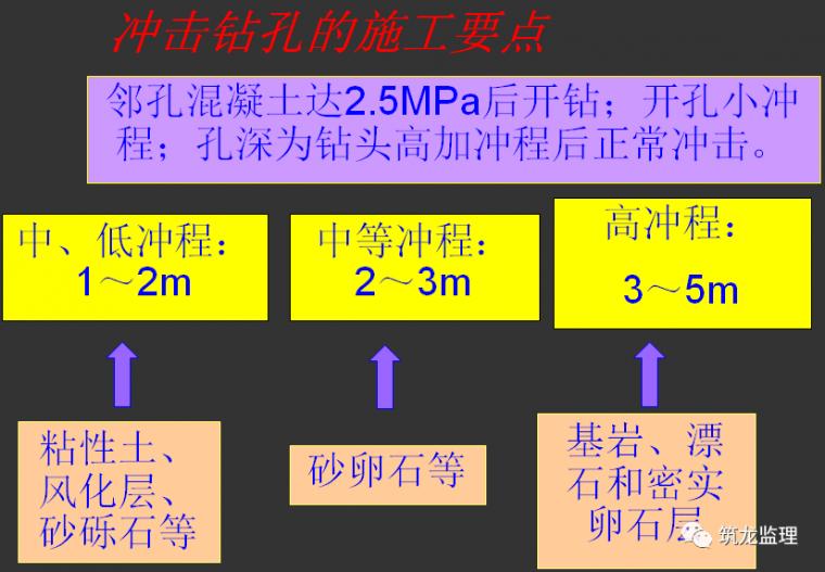 钻孔灌注桩施工及监理控制要点层层拆解分析_10