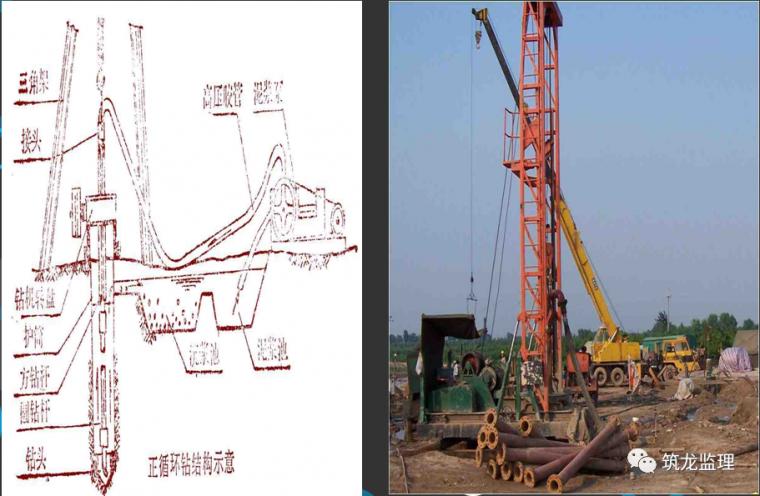 钻孔灌注桩施工及监理控制要点层层拆解分析_13