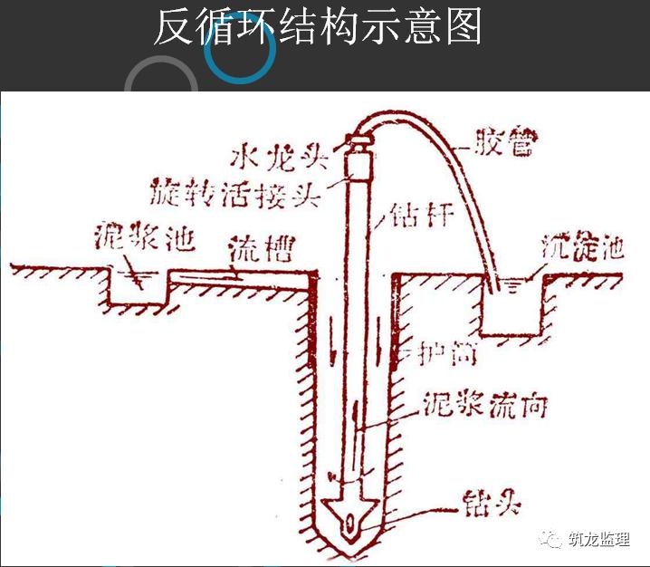 钻孔灌注桩施工及监理控制要点层层拆解分析_14