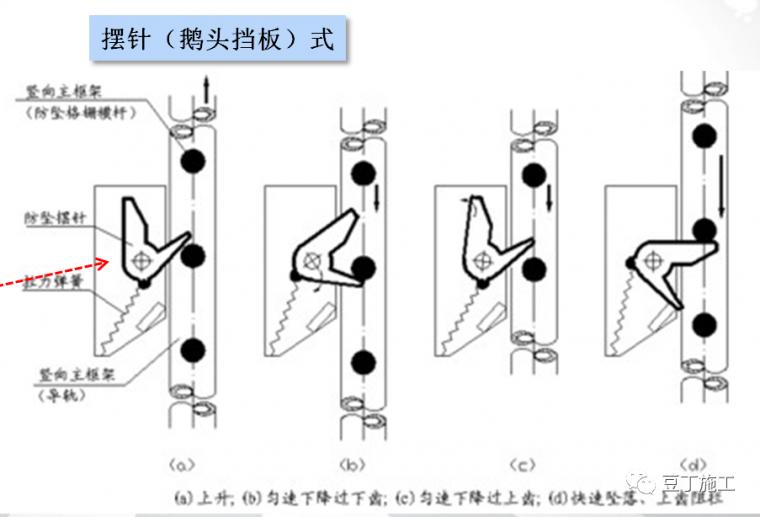 全面讲解附着式升降脚手架安全技术与管理_21
