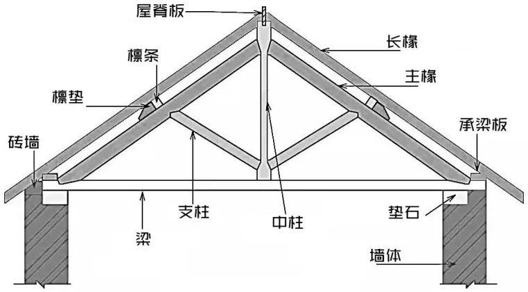 桁架与网架的参数化设计,超多实例!_6