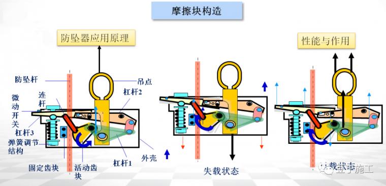 全面讲解附着式升降脚手架安全技术与管理_23