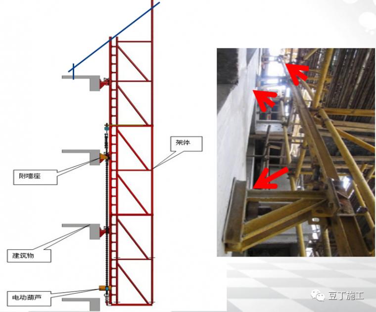 全面讲解附着式升降脚手架安全技术与管理_40