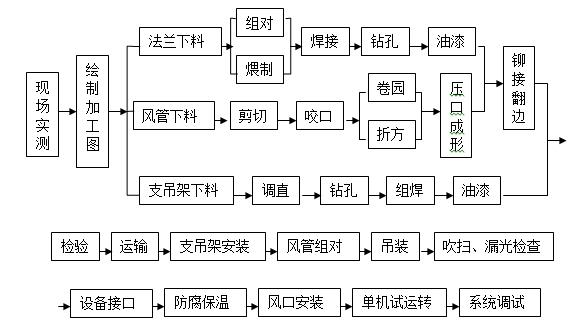 [浙江]高层框筒结构住宅小区施工组织设计_8