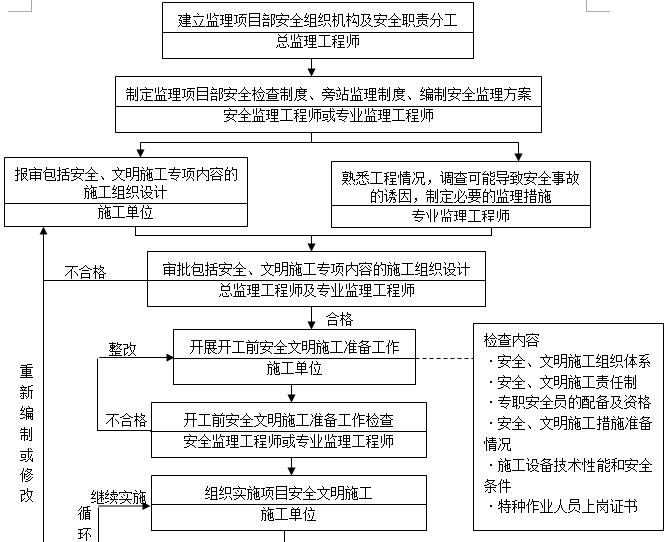 [一键下载]20套监理工作手册_5