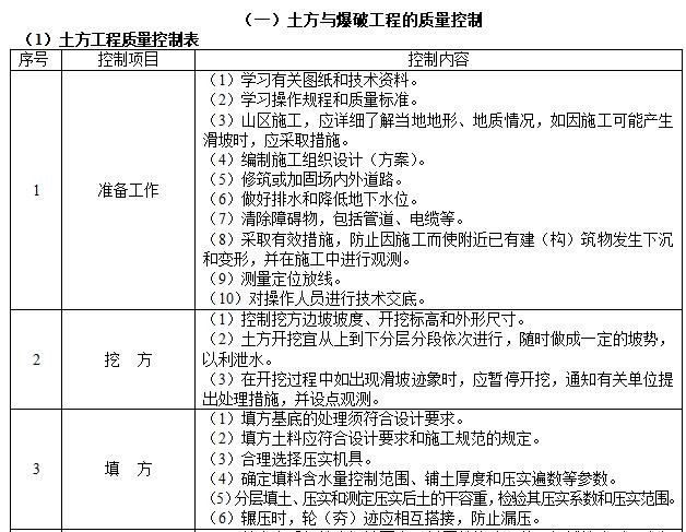 [一键下载]20套监理工作手册_8