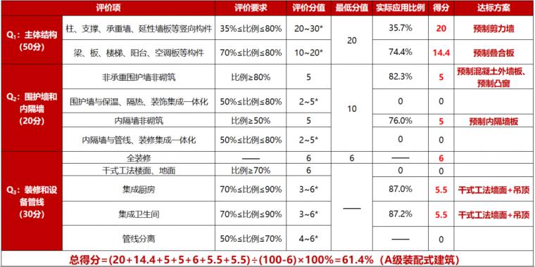 国家A级装配式住宅项目解析_8