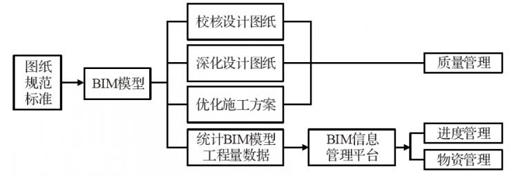 大跨高铁连续梁钢桁组合桥施工BIM应用_2