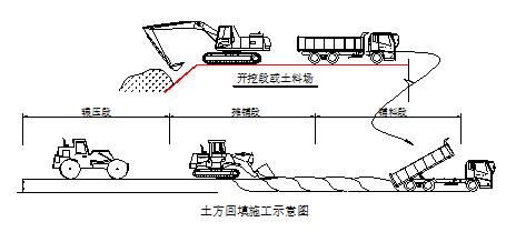 新建混凝土路面道路工程施工工程投标书_6