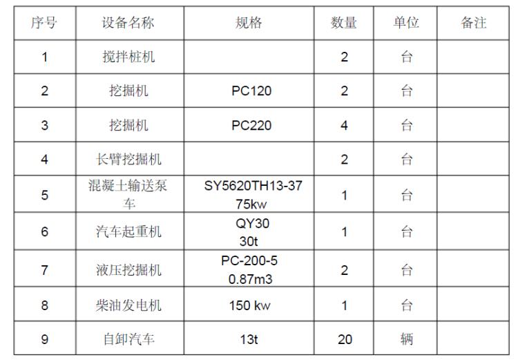 广州地区深基坑支护专项施工方案(专家评审_3